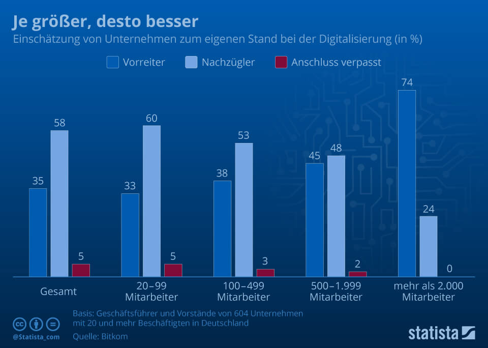 Digital Business Coaching - statista Digitalisierung