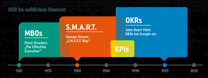 Digital Leadership OKR Framework